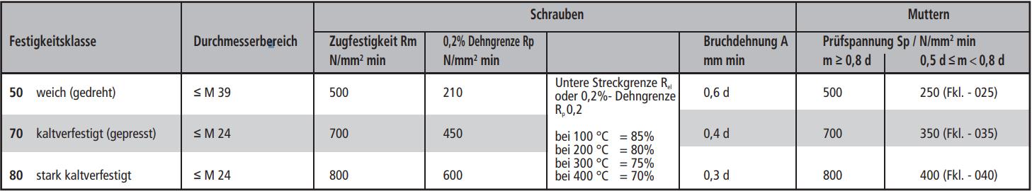 Sechskantmutternmit metrischem Feingewinde DIN 934 8 M 12 x 1,5 schwarz schwarz
